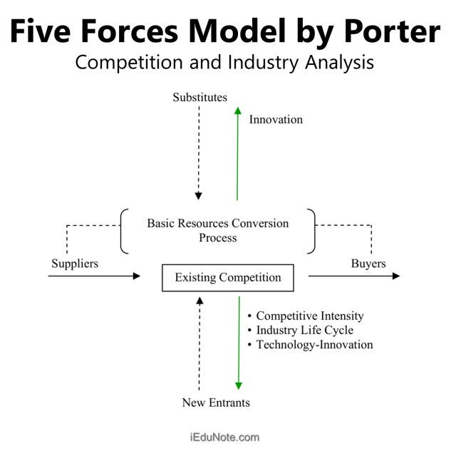 Five Forces Model by Porter: Competition and Industry Analysis