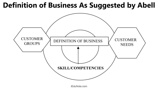 definition of business as suggested by abell