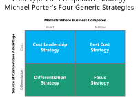 Competitive Strategy: Four Types of Competitive Strategy