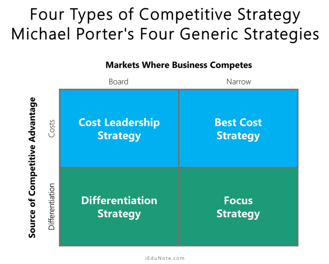 Four Types of Competitive Strategy: Michael Porter's Four Generic Strategies
