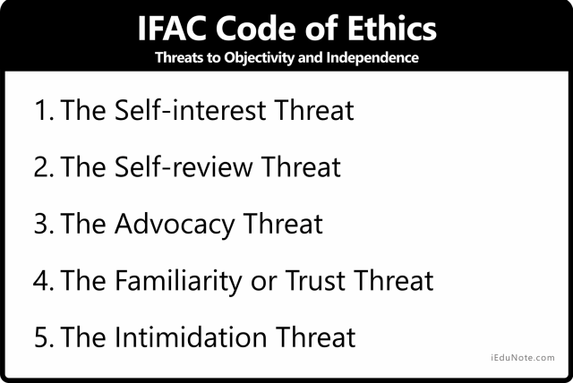 IFAC Code of Ethics - Threats to Objectivity and Independence