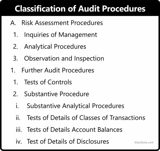 Classification of Audit Procedures