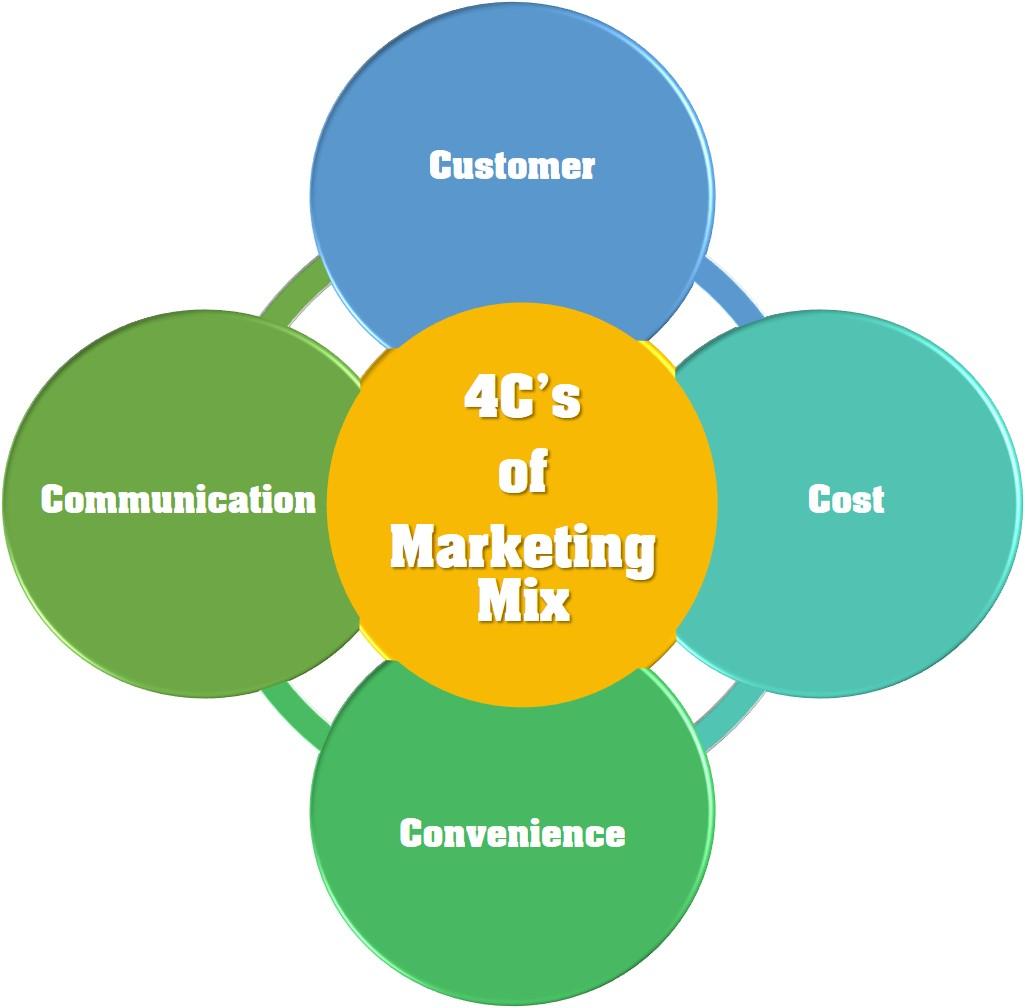 4C Marketing Strategy