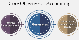 Objectives of Accounting