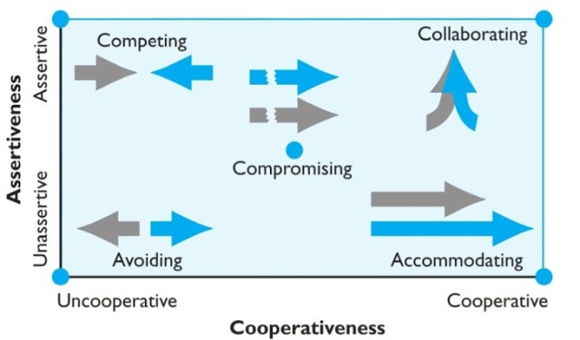 5 Stages of Conflict Process: How it Works within Organization