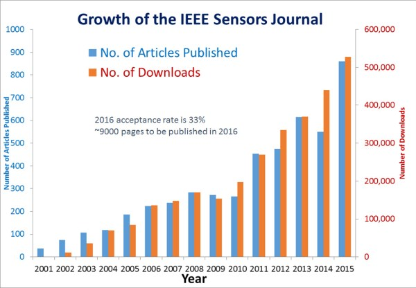 growth-of-sensors-journal