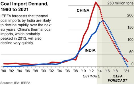 2015-11-23 IEEFA COP21-3 India-China coal imports 11-11-2015 535