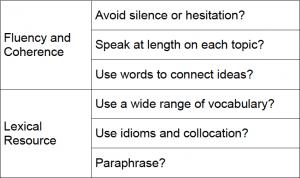 IELTS Speaking Feedback Sheet