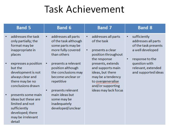 Task 2 Task Achievement