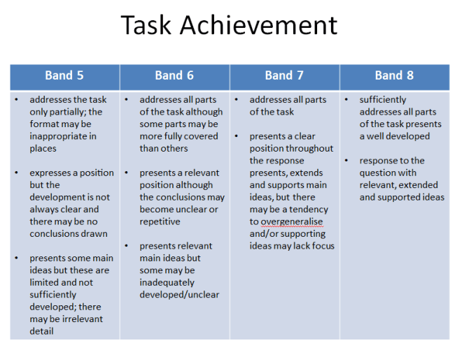 ielts academic writing task 1 table tips and toes