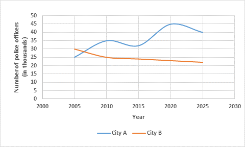IELTS Band7 Writing Task 1 Police officers in two cities since 2005 and predicted figures up until 2025