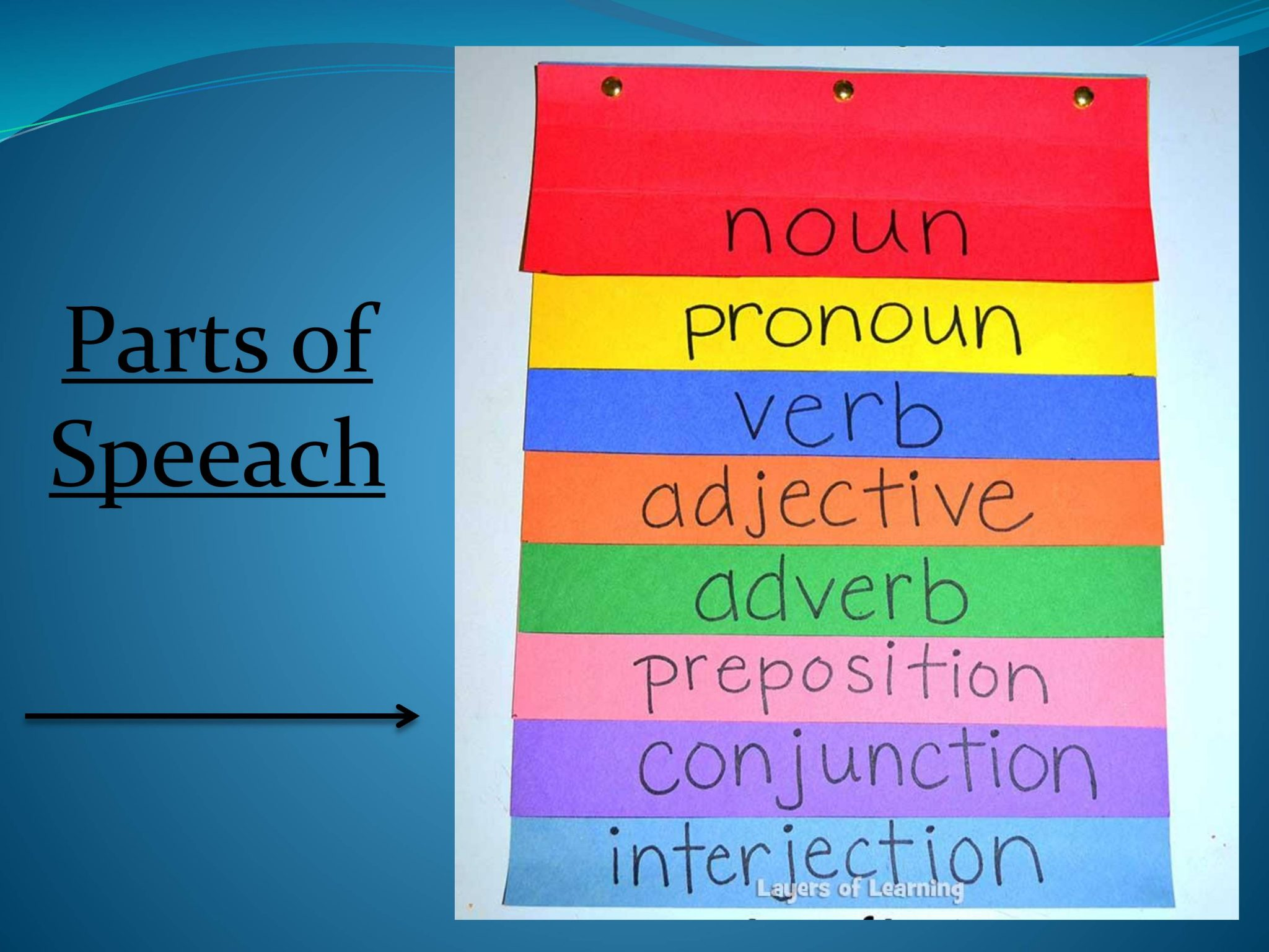 Parts Of Speech Lesson No 4 Basic English Grammar Ielts