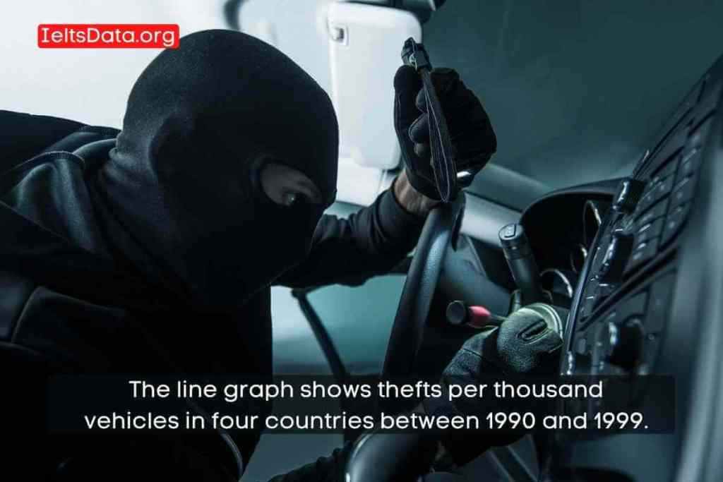 The line graph shows thefts per thousand vehicles in four countries between 1990 and 1999.