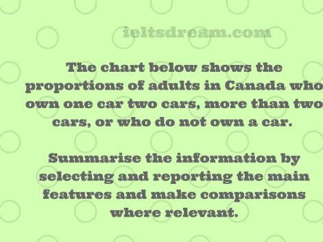 The chart below shows the proportions of adults in Canada who own one