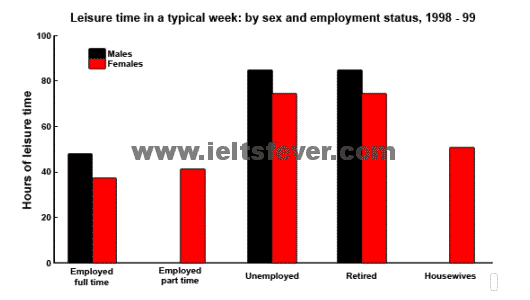 the amount of leisure time enjoyed by men and women