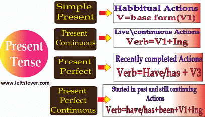 Present Tenses English grammar ielts exam