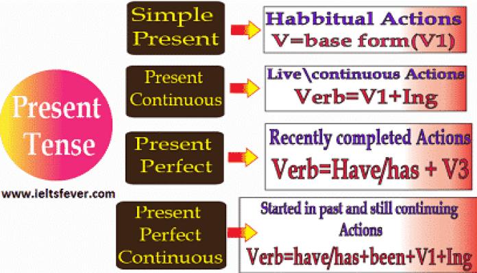 Present Tenses English grammar ielts exam