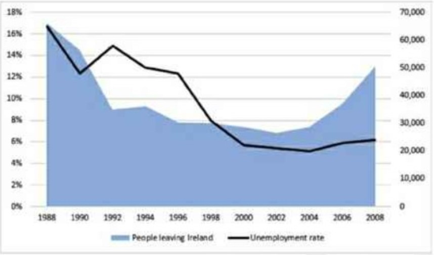 The chart below shows the unemployment rate and the number of people leaving Ireland from 1988 to 2008