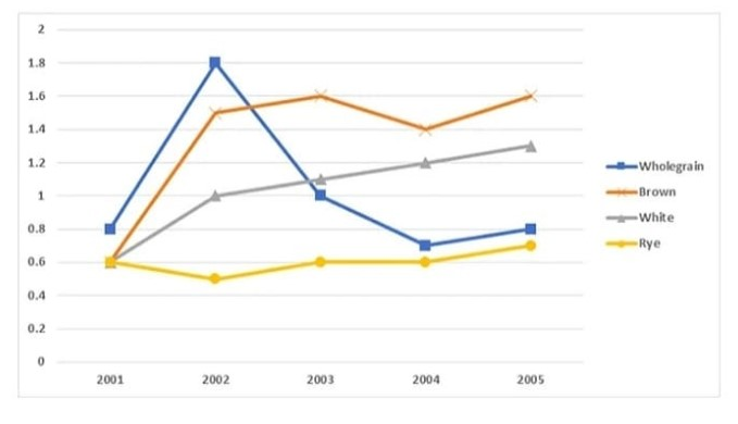 The chart below shows the price in euros of 800 grams of four types of bread in one European country from 2001 to 2006