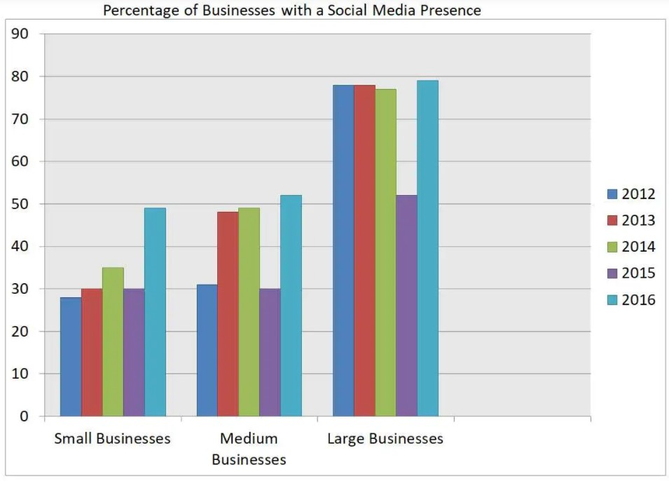 The Percentage of Businesses in The UK that Had a Social Media