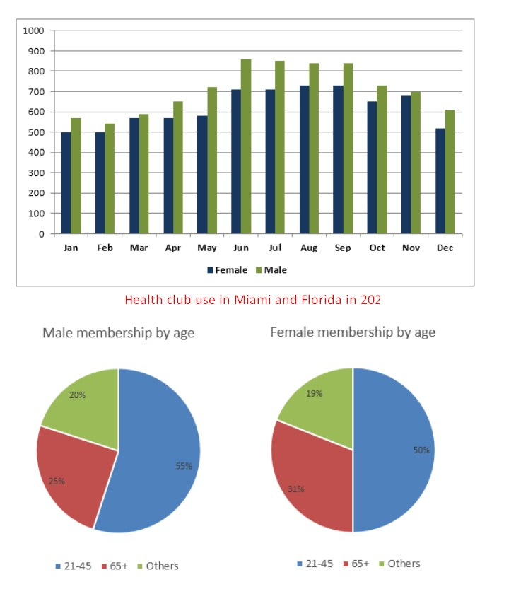 The graph below shows the average monthly use of health clubs in Miami and Florida by all full-time members in 2017