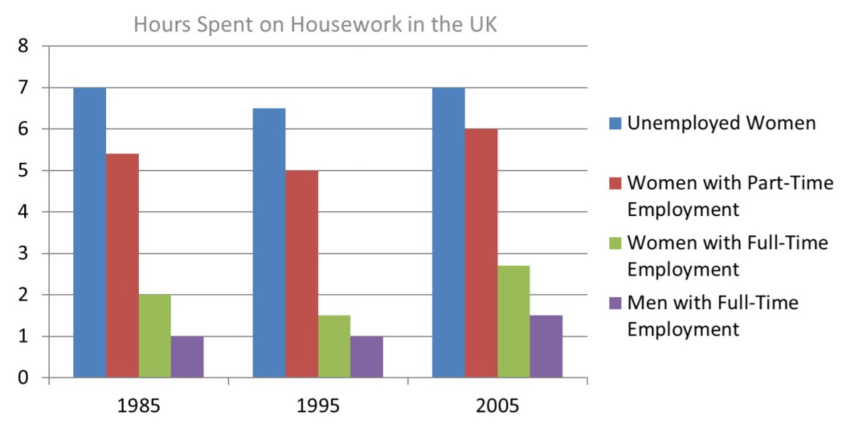 The bar chart below shows the average duration of housework women