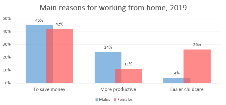 The diagrams below show the main reasons workers chose to work from home