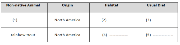 IELTS Listening Practice: Table Completion