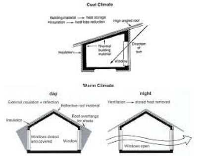 Ielts sample charts for writing task 1 ielts diagram house design ccuart Images