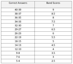 academic reading scores