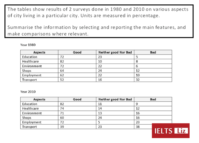 IELTS Complex Table 2017