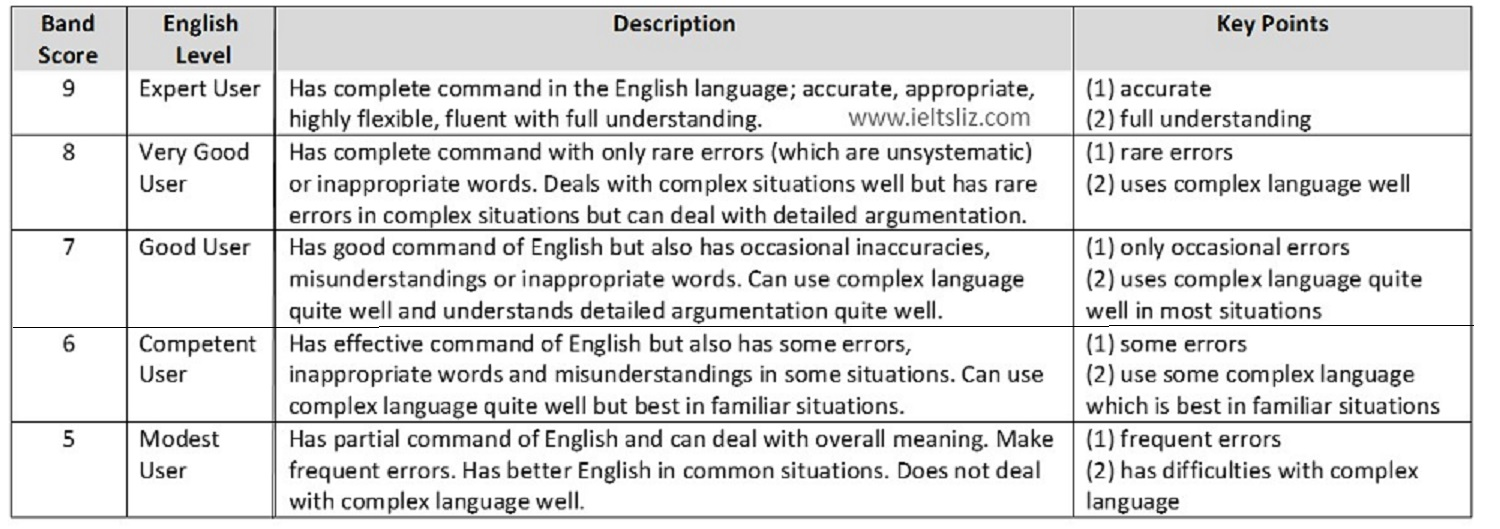Ielts band scores how they are calculated for Table description