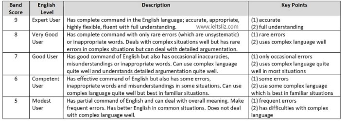 Argumentative Essay On Health Care Reform Ielts Band Score Descriptions Essay With Harvard Referencing also Essays On Lord Of The Flies Ielts Band Scores How They Are Calculated Outline Compare And Contrast Essay