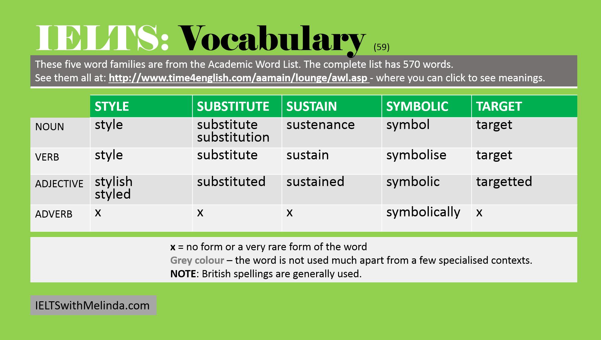 Ielts Vocabulary Academic Word List 59 Ieltswithmelinda