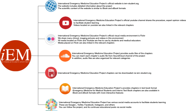 iEM Digital Content