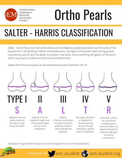 iEM-Infographic-Pearls-Ortho - Salter Harris