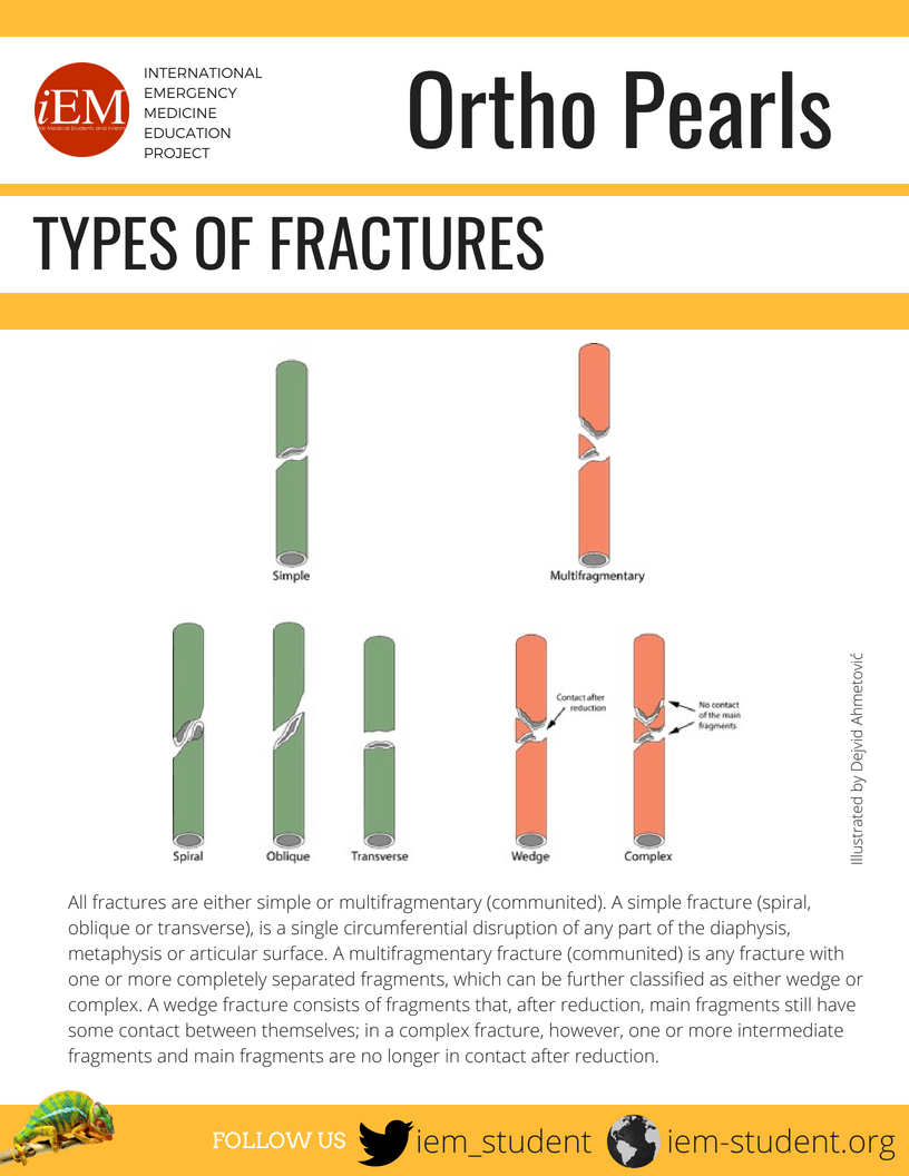 iEM-Infographic-Pearls-Ortho - Types of Fractures.pdf