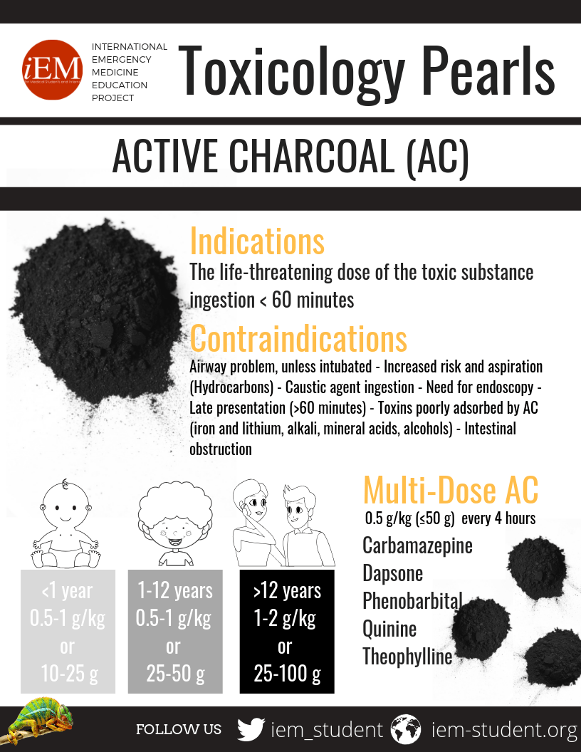 toxicology pearls - active charcoal