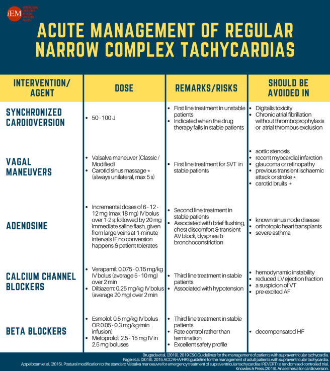Acute Management of Regular Narrow Tachycardias