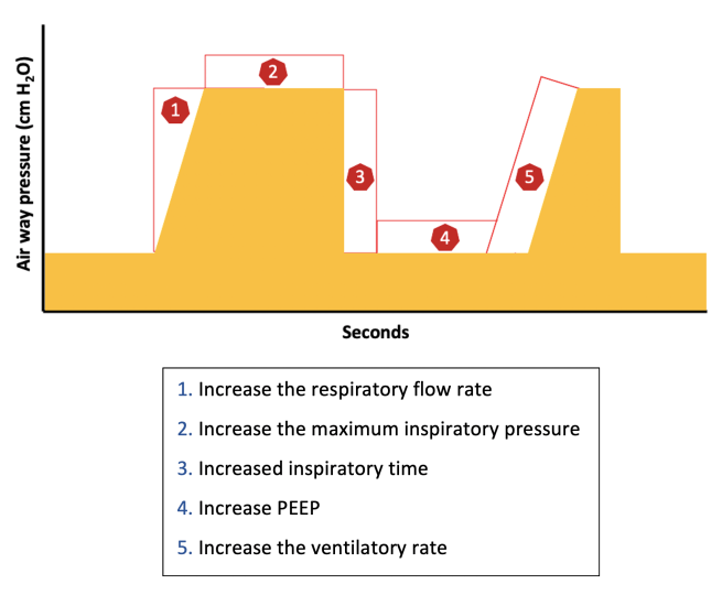 Oxygenation and Oximetry - figure 2