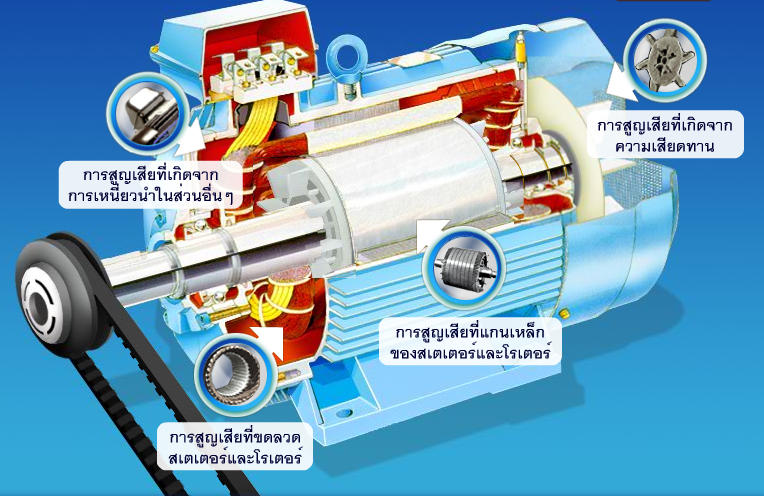 Energy conservation of motor for High efficiency dc motor