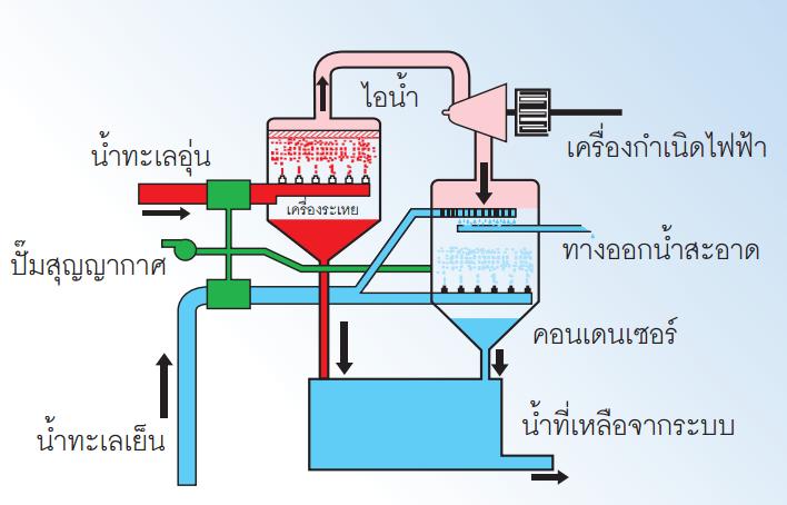 ระบบการผลิตพลังงานแบบวงจรเปิด