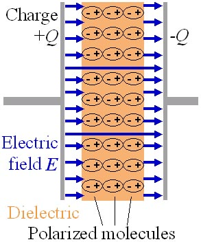 Dielectric_pic