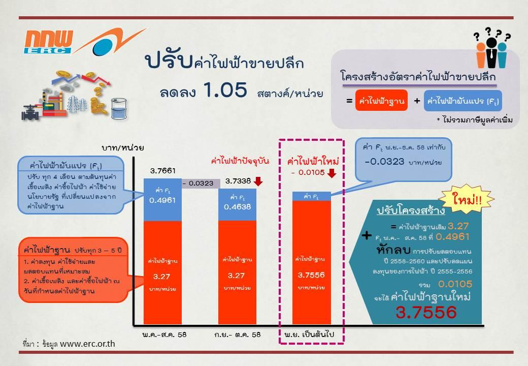 อัตราค่าไฟฟ้าของประเทศไทย ปี 2558