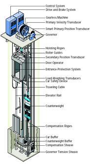เครื่องลิฟต์ขับเคลื่อนโดยตรง (direct drive machine, gearless machine)