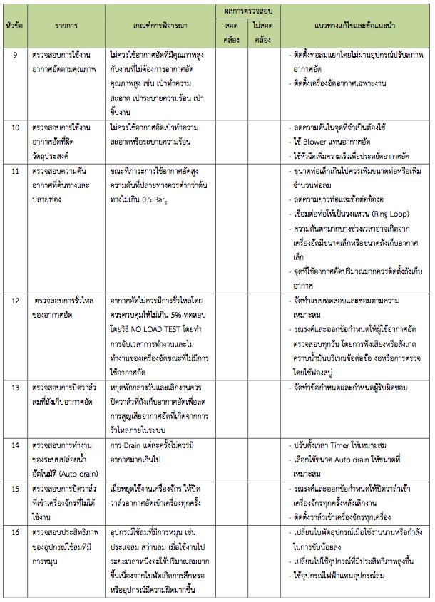 Checklist ระบบอากาศอัด (1)