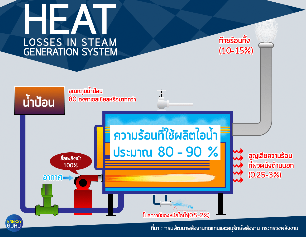 Steam generation system