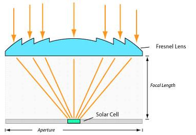 นวัตกรรมโซล่าเซลล์แบบรวมแสง Concentrating Photovoltaics (CPV) คืออะไร ?