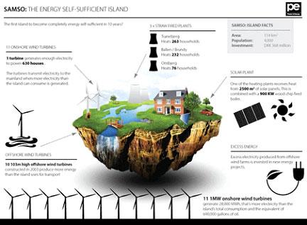 คาบสมุทรเมดิเตอร์เรเนียนขยับสู่วิถีแห่งการใช้พลังงานอย่างยั่งยืน ต้นแบบแห่ง Green tourism