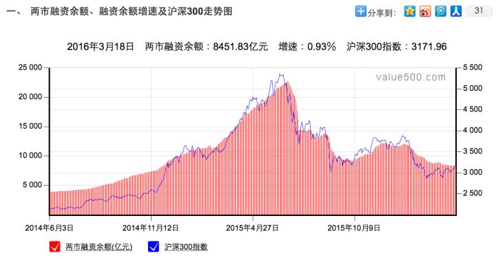 2016-03-21_2308兩市融資餘額